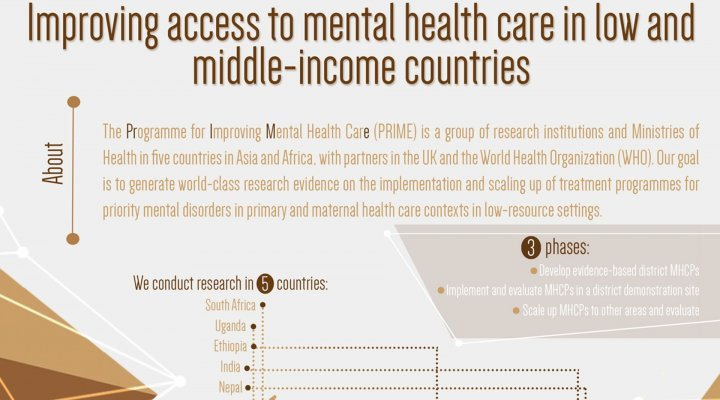 Prime Programme For Improving Mental Health Care Centre For